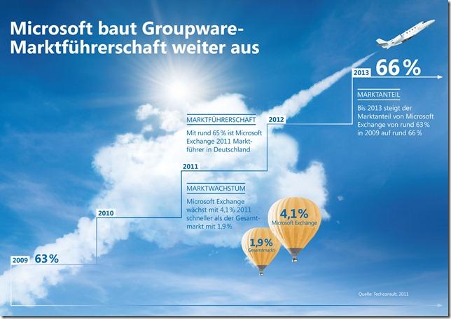 MS Marktführer im Groupware-Markt