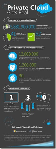 Microsoft Private Cloud_Infographic
