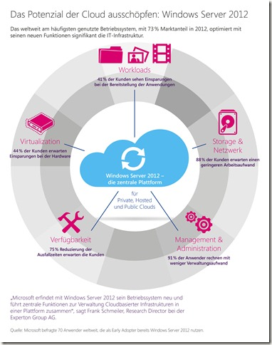 Privatecloud_Infografik