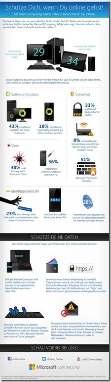 Infografik_Microsoft Computing Safety Index in Deutschland