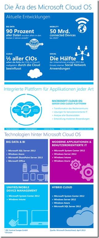 Microsoft Cloud OS